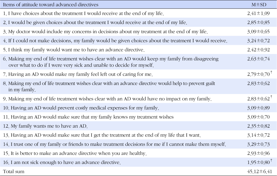 Attitudes Toward Advance Directives Of Older Adults Using Senior